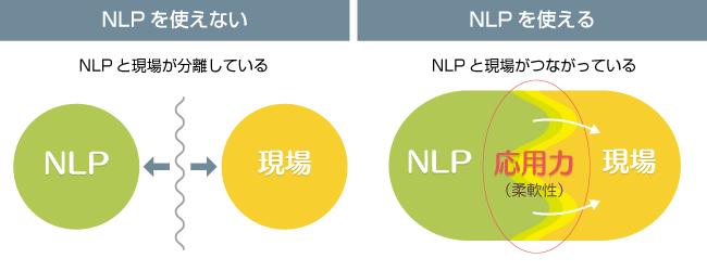 nlp_use